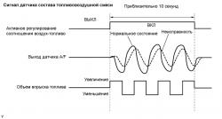 Устранение ошибки P2A00 SFI 1AZ-FE TOYOTA RAV4 / ACA30, ACA33, ACA38 ALA30