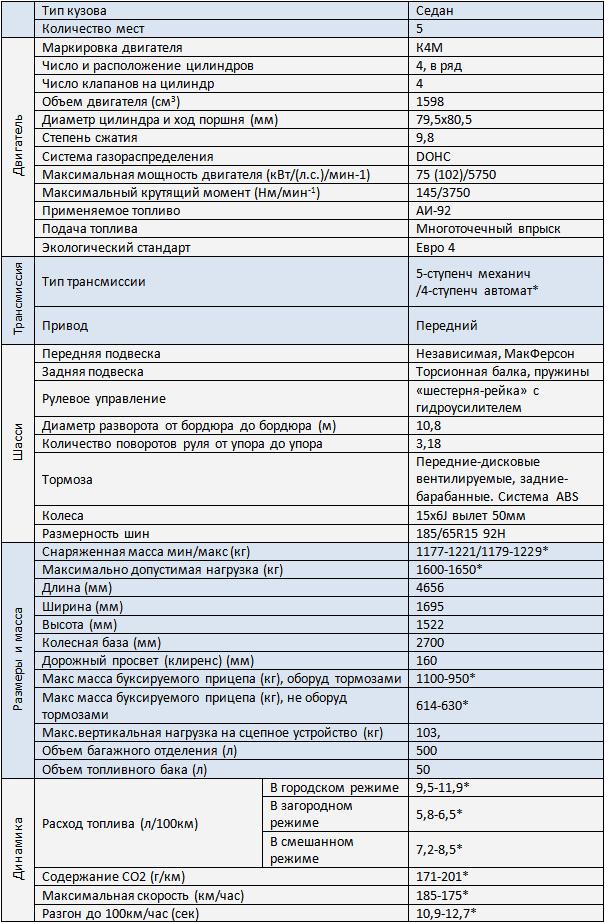 Технические характеристики Nissan Almera G15 | Ниссан Альмера