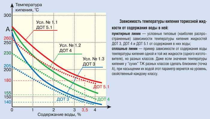 Замена тормозной жидкости   БИК-АВТО